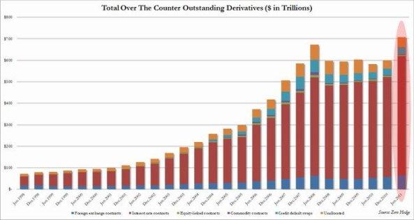 volumen de productos financieros derivados